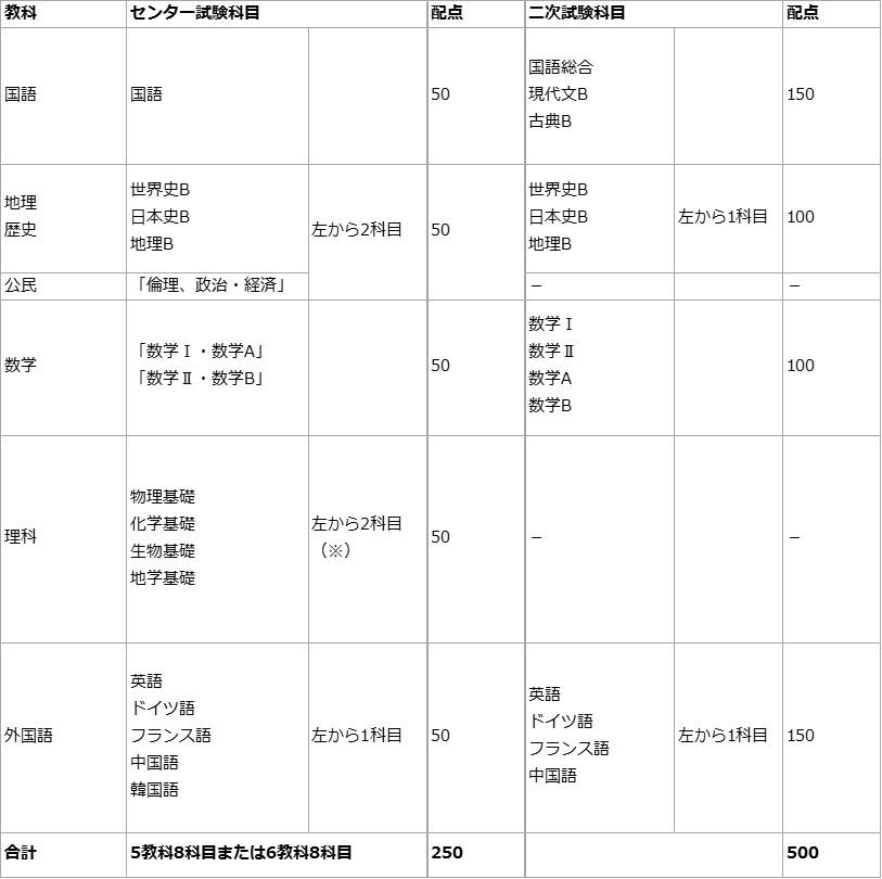 状況 出願 京都 大学