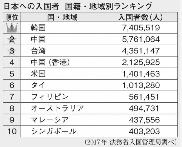 日本への入国者国籍・地域別ランキング