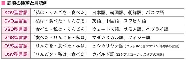 語順の種類と言語例