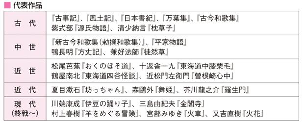 日本文学の代表作品