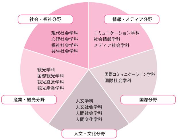 社会学研究領域の図!